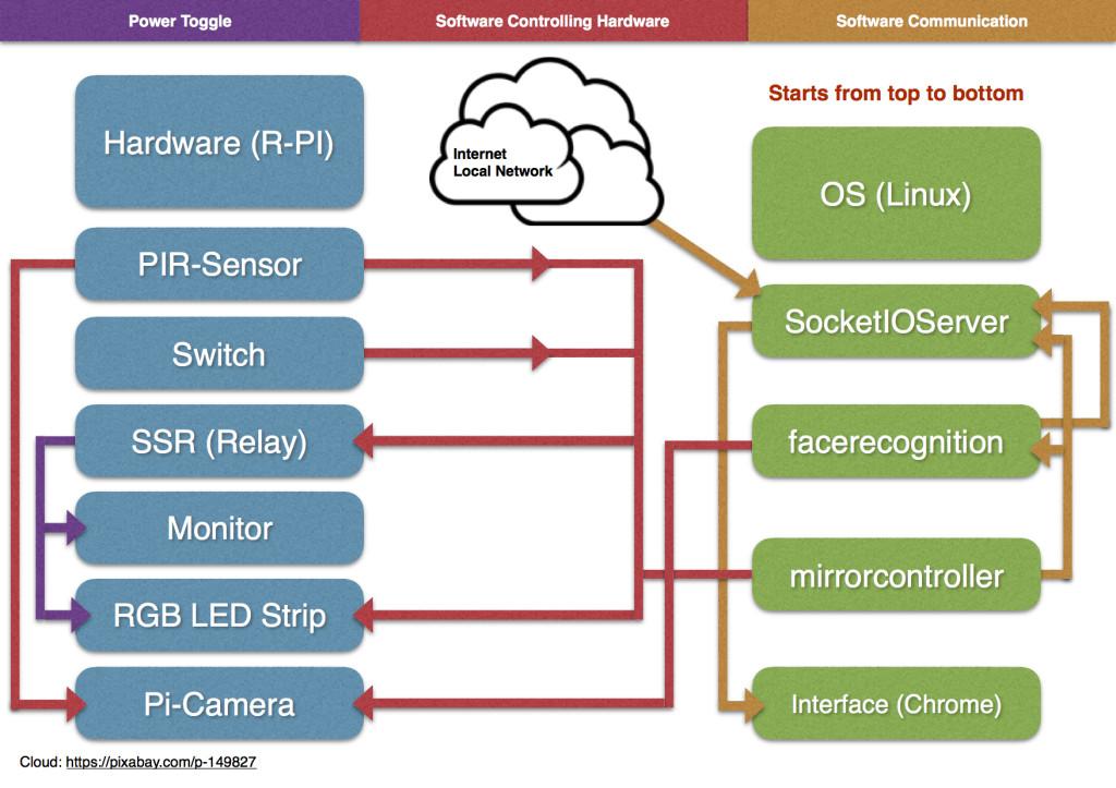 Software:Hardware magischer Spiegel